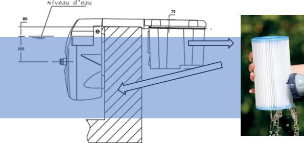 Schéma d'aspiration de l'eau