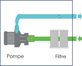 Schéma pompe filtre