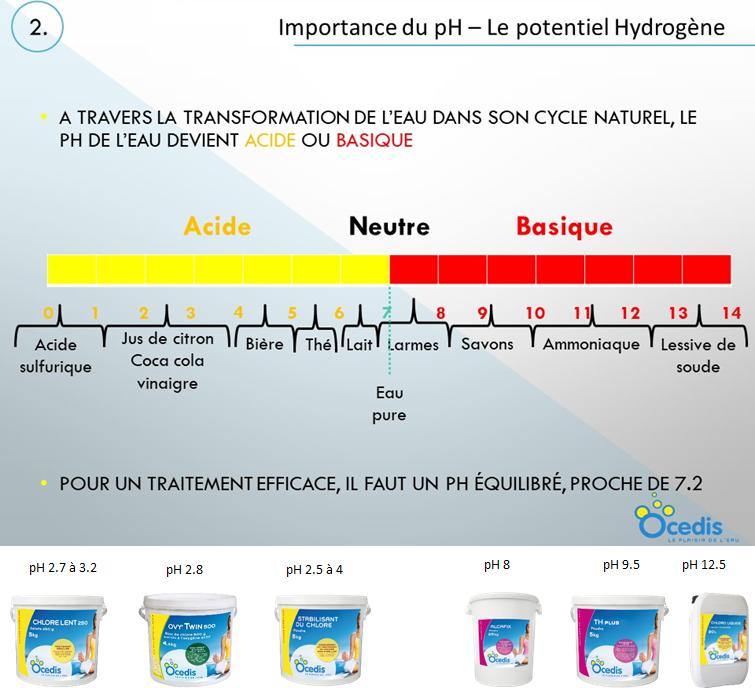 Importance du pH - Le potentiel Hydrogène