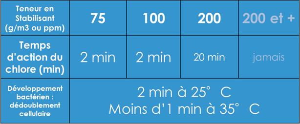 Tableau comparatif de stabilisant pour le chlore