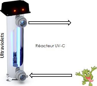 Traitement par ultraviolets